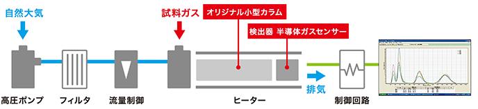 超小型センサガスクロマトグラフの紹介